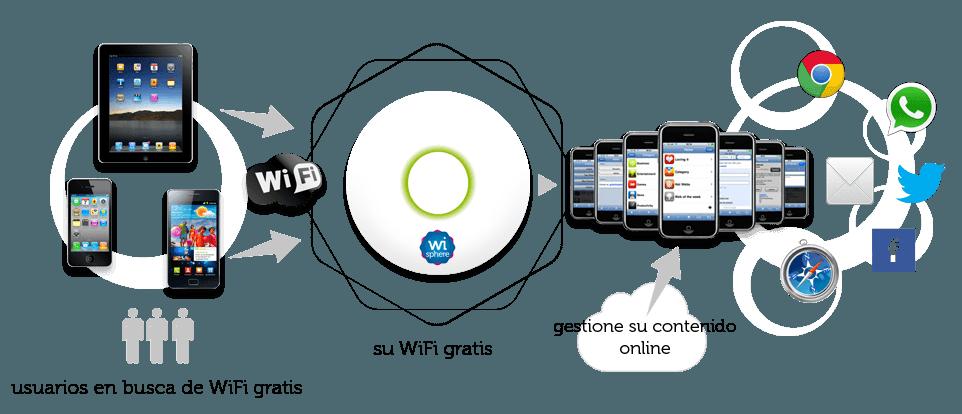 que-es-marketing-wifi