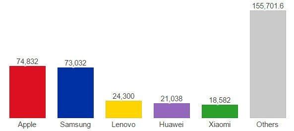 Smartphone Q4-2014
