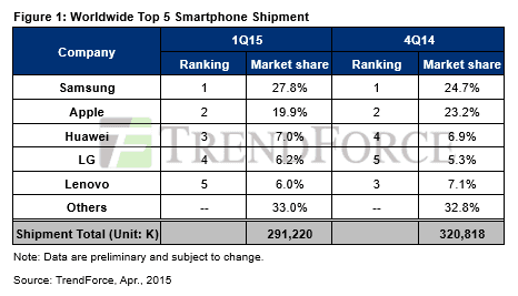 trendforce-samsung-shipments-q1-2015-466x267