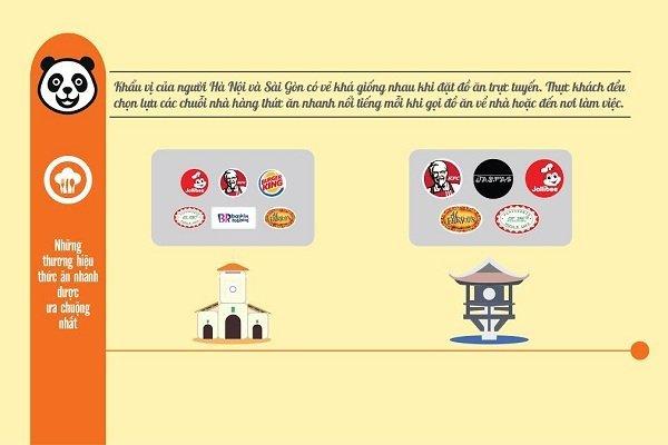 Thói quen đặt món ăn của người Hà Nội và Sài Gòn 1
