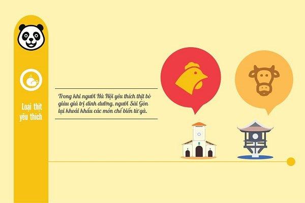 Thói quen đặt món ăn của người Hà Nội và Sài Gòn 2