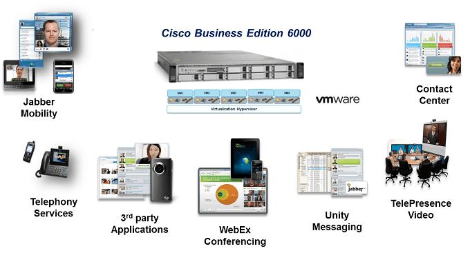 cisco CBE6000 show
