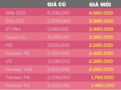 Gionee Marathon M3 -Price