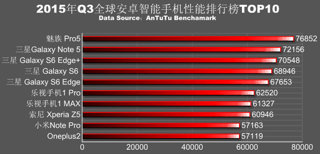 AnTuTu-ranking-of-the-fastest-Android-phones-in-Q3-1445914720 660x0