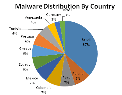 Kaspersky MalwareDistributionByCountry