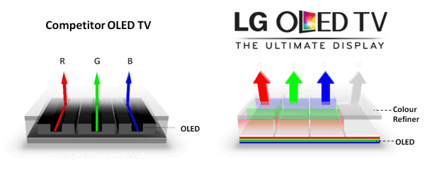 3801926 OLED-Tech-vs-600x254 1