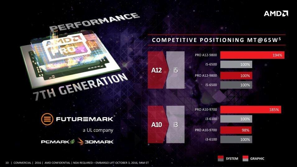 AMD-APUs-Pro-Gen7-1