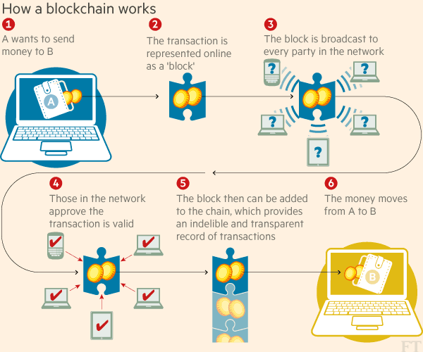 blockchain-bitcoin-technology