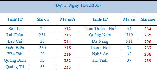 Dot 1- VNPT Ma doi vung dien thoai
